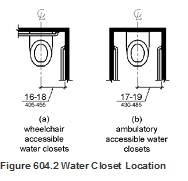 water closet location